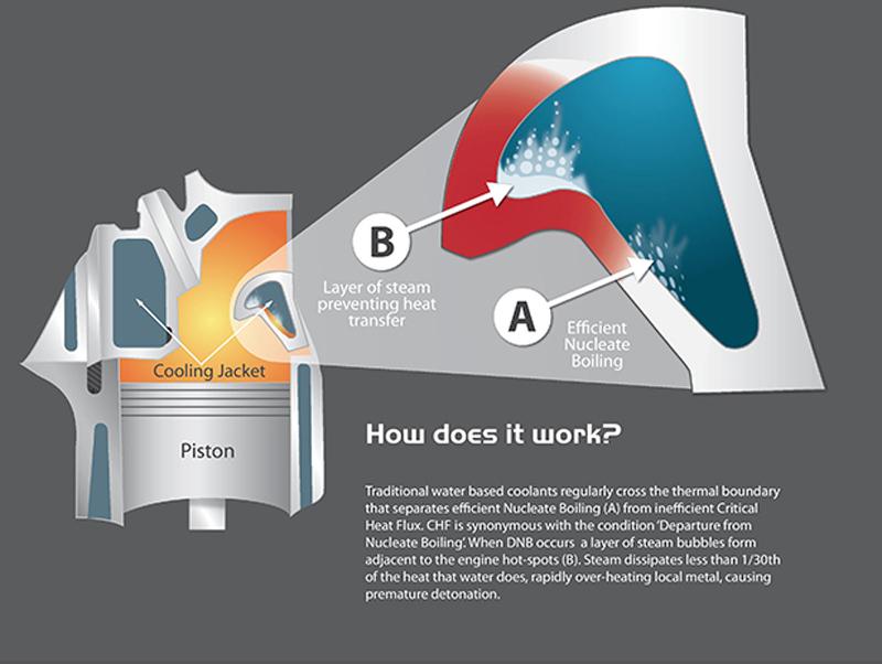 evans-prep-fluid-5-litre nucleate boiling
